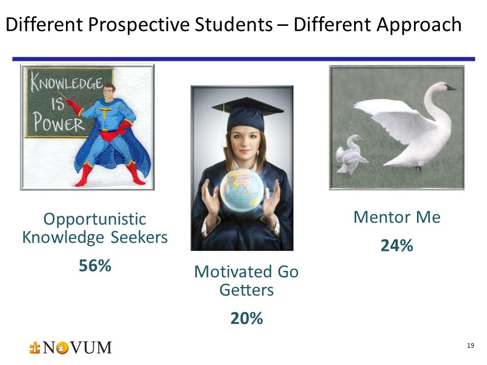 Different Prospective Students – Different Approach 19 Opportunistic Knowledge Seekers 56% Mentor Me 24% Motivated Go Getters 20%