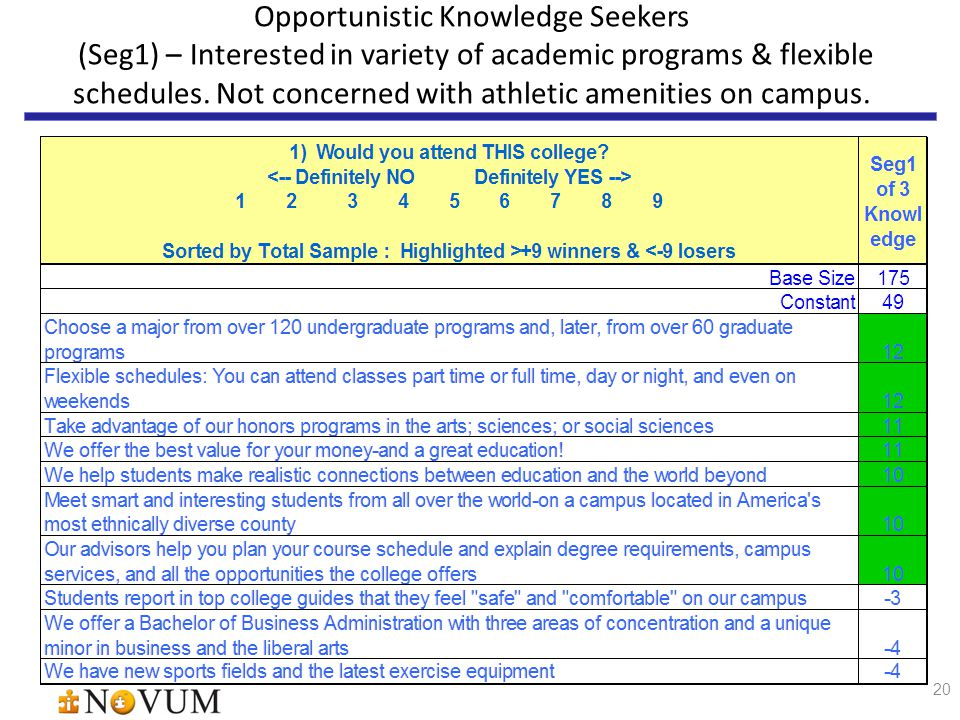 20 Opportunistic Knowledge Seekers (Seg1) – Interested in variety of academic programs & flexible schedules.