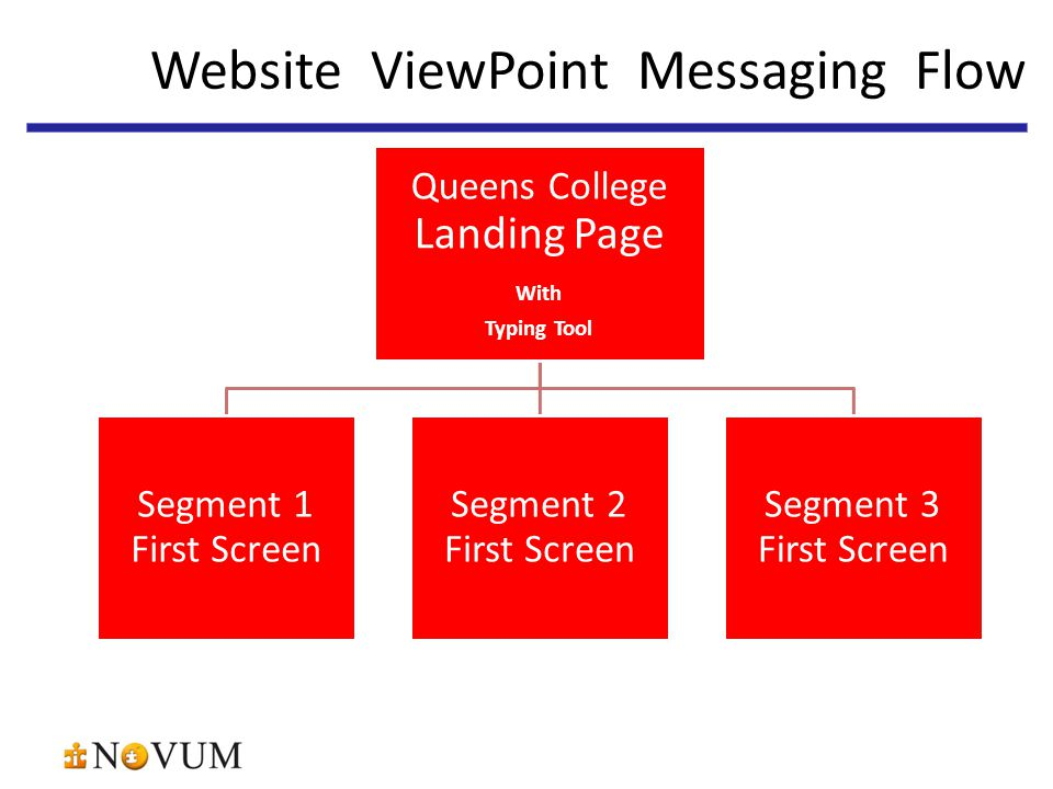 Queens College Landing Page With Typing Tool Segment 1 First Screen Segment 2 First Screen Segment 3 First Screen 32 Website ViewPoint Messaging Flow