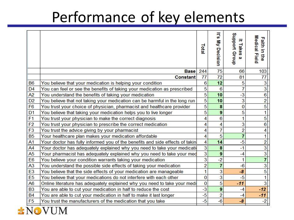 Performance of key elements