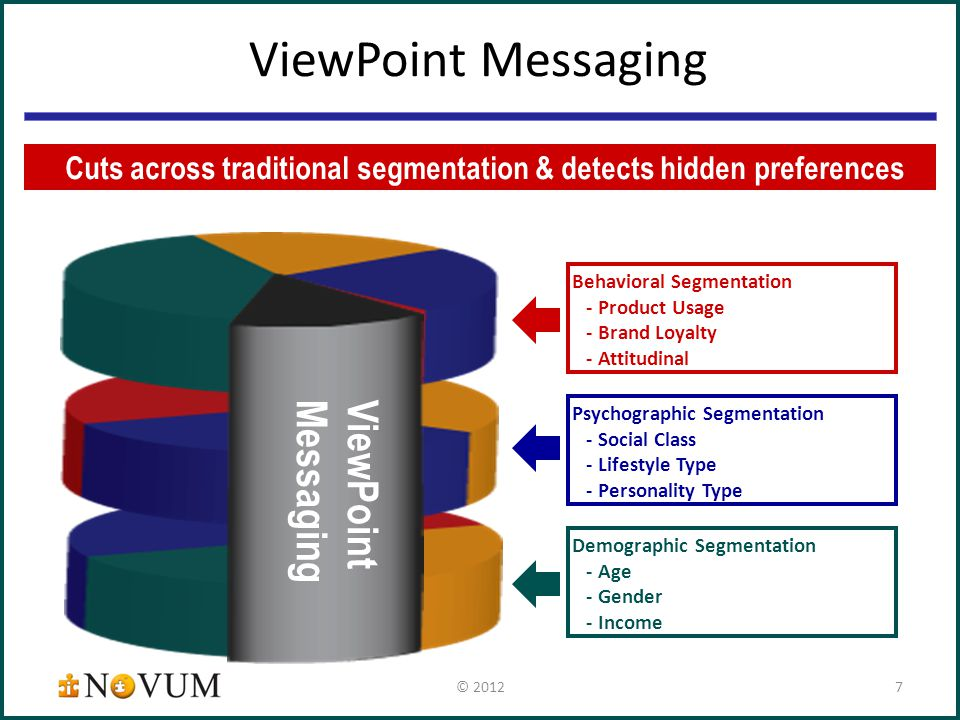 ViewPoint Messaging Psychographic Segmentation - Social Class - Lifestyle Type - Personality Type Behavioral Segmentation - Product Usage - Brand Loyalty - Attitudinal Demographic Segmentation - Age - Gender - Income ViewPoint Messaging Cuts across traditional segmentation & detects hidden preferences © 20127
