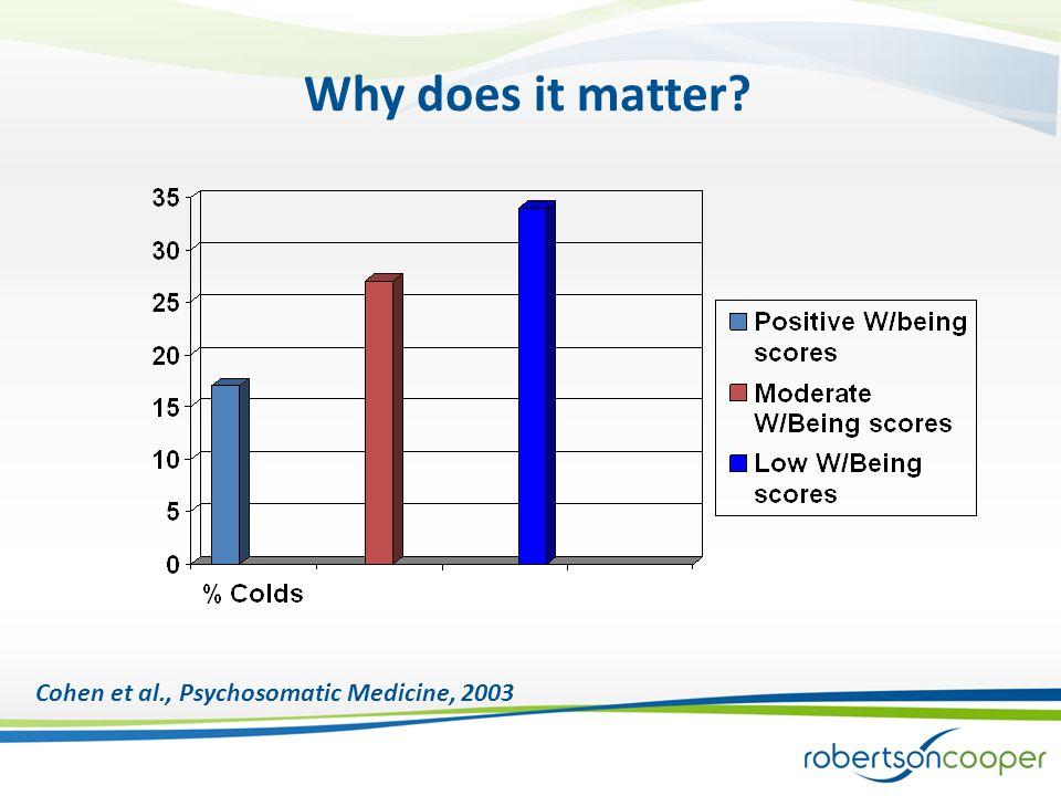 Why does it matter? Cohen et al., Psychosomatic Medicine, 2003