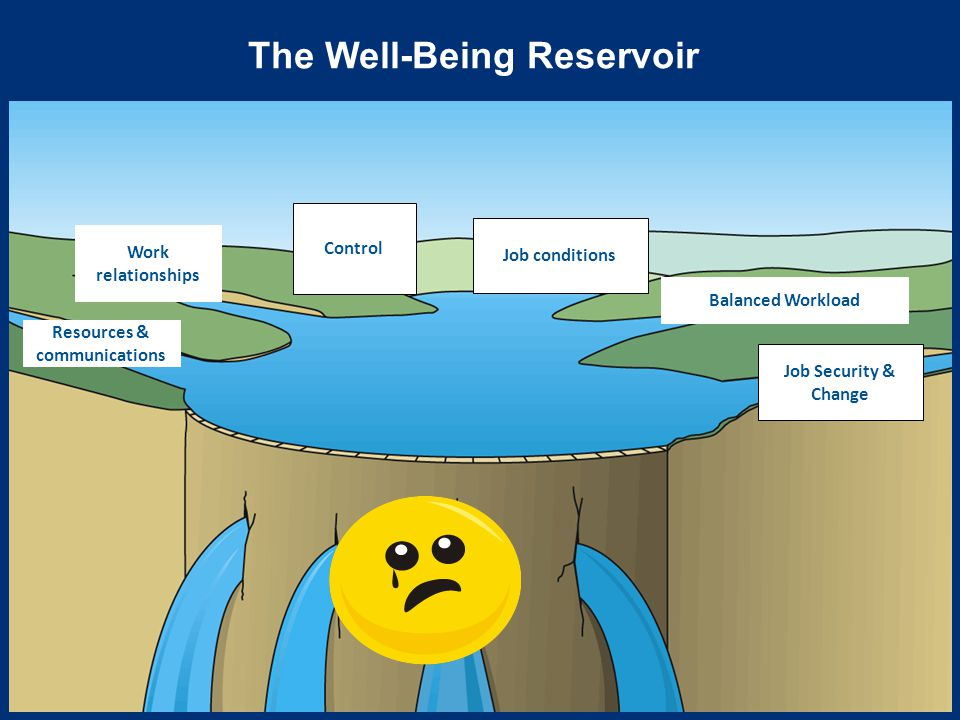 The Well-Being Reservoir Respect & attention Learning & Development Fair rewards Resources & communications Work relationships Balanced Workload Job Security & Change Job conditions Control