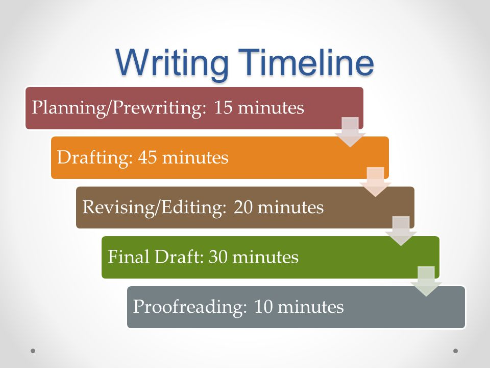 Writing Timeline Planning/Prewriting: 15 minutesDrafting: 45 minutesRevising/Editing: 20 minutesFinal Draft: 30 minutesProofreading: 10 minutes