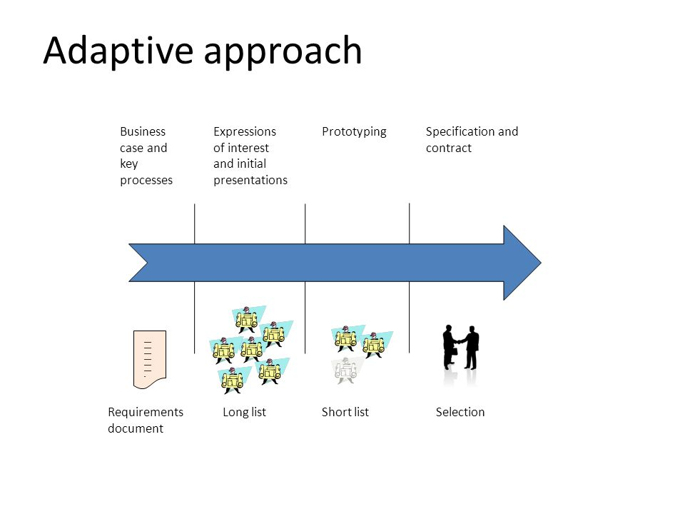 Adaptive approach Business case and key processes Prototyping Specification and contract Expressions of interest and initial presentations Requirements document Short listLong listSelection ----- ----- ----- ----- ----- ----- -