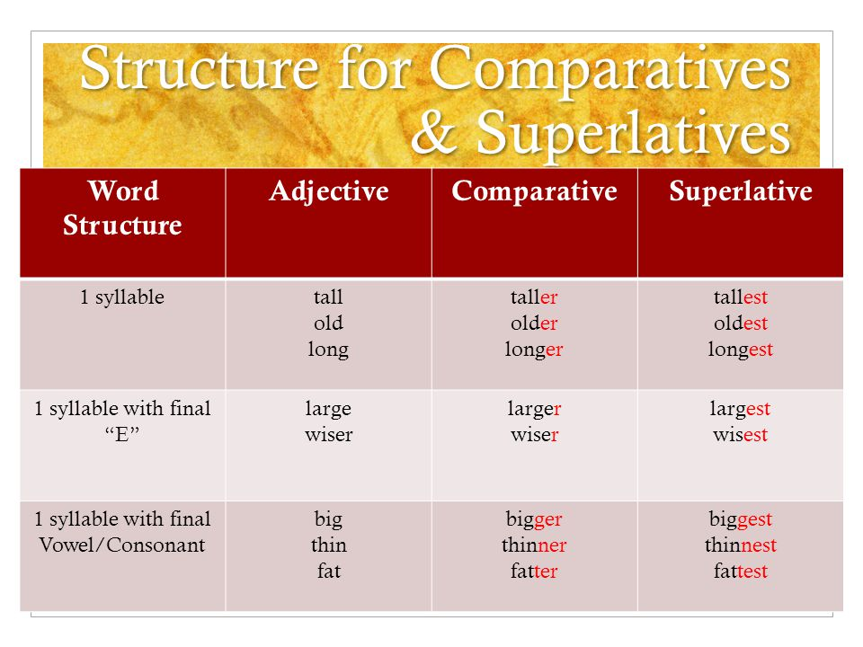 Structure for Comparatives & Superlatives Word Structure AdjectiveComparativeSuperlative 2 or more syllablespeaceful pleasant thoughtful more peaceful more pleasant more thoughtful most peaceful most pleasant most thoughtful 2 syllables final Y happy angry busy happier angrier busier happiest angriest busiest 2 syllables end -er, -le, -ow narrow gentle narrower gentler narrowest gentlest