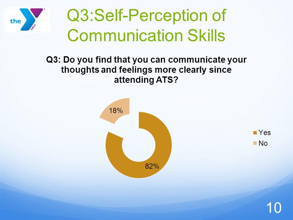 Q3:Self-Perception of Communication Skills 10