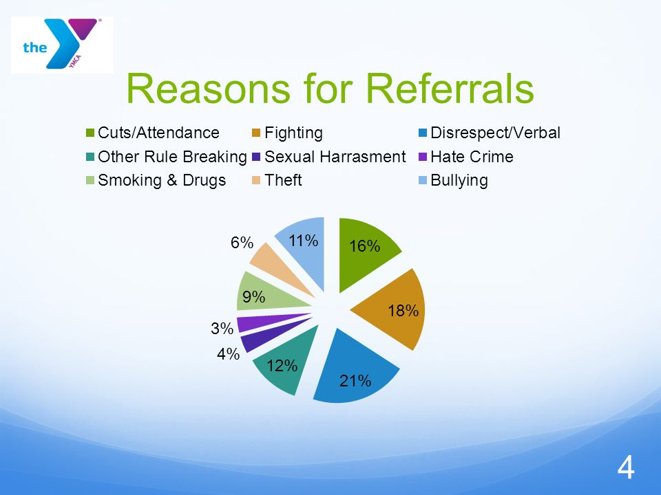 Reasons for Referrals 4
