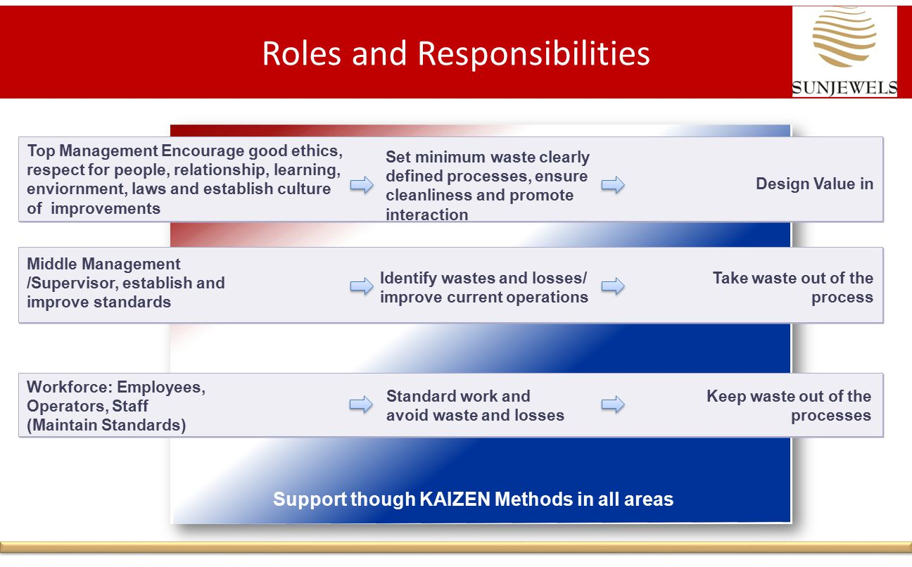Roles and Responsibilities Top Management Encourage good ethics, respect for people, relationship, learning, enviornment, laws and establish culture of improvements Middle Management /Supervisor, establish and improve standards Workforce: Employees, Operators, Staff (Maintain Standards) Design Value in Take waste out of the process Keep waste out of the processes Set minimum waste clearly defined processes, ensure cleanliness and promote interaction Identify wastes and losses/ improve current operations Standard work and avoid waste and losses Support though KAIZEN Methods in all areas