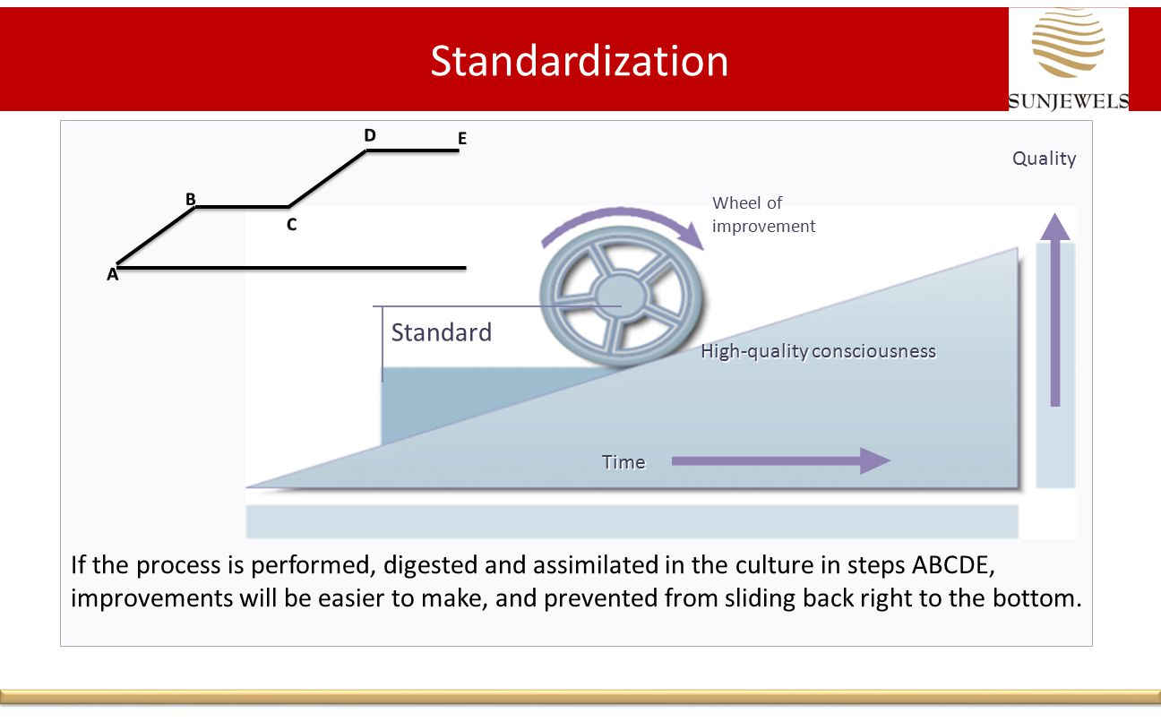 If the process is performed, digested and assimilated in the culture in steps ABCDE, improvements will be easier to make, and prevented from sliding back right to the bottom.