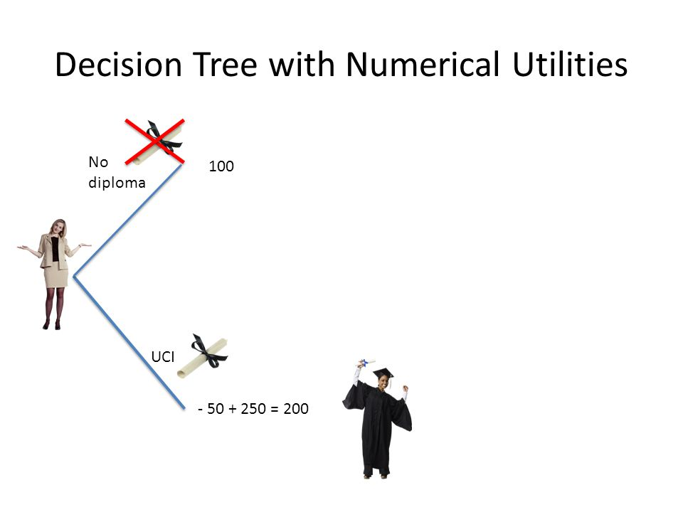 Decision Tree with Numerical Utilities No diploma UCI - 50 + 250 = 200 100