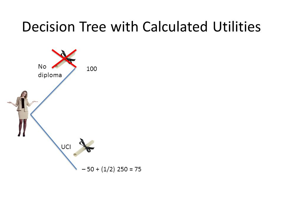 Decision Tree with Calculated Utilities No diploma UCI 100 – 50 + (1/2) 250 = 75