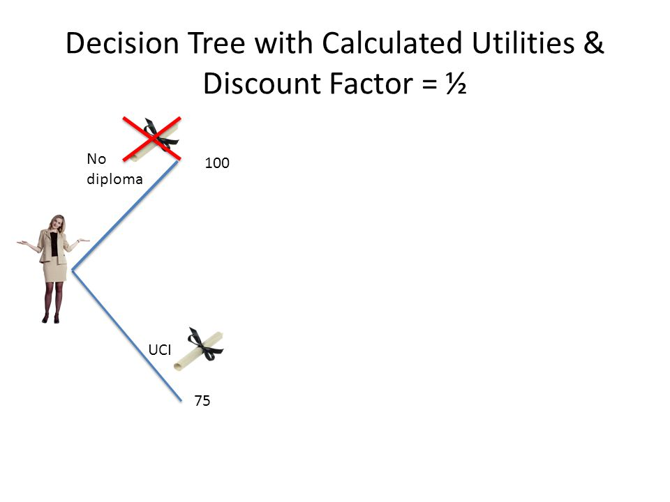 Decision Tree with Calculated Utilities & Discount Factor = ½ No diploma UCI 75 100