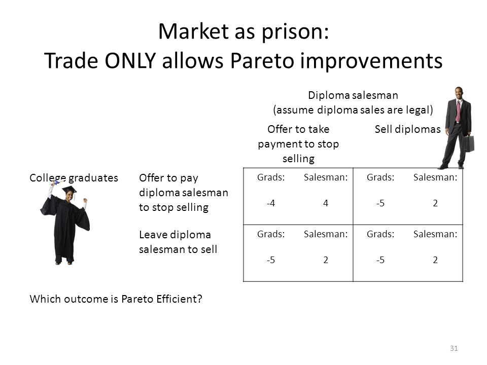 Market as prison: Trade ONLY allows Pareto improvements Diploma salesman (assume diploma sales are legal) Offer to take payment to stop selling Sell diplomas College graduatesOffer to pay diploma salesman to stop selling Grads: -4 Salesman: 4 Grads: -5 Salesman: 2 Leave diploma salesman to sell Grads: -5 Salesman: 2 Grads: -5 Salesman: 2 Which outcome is Pareto Efficient.