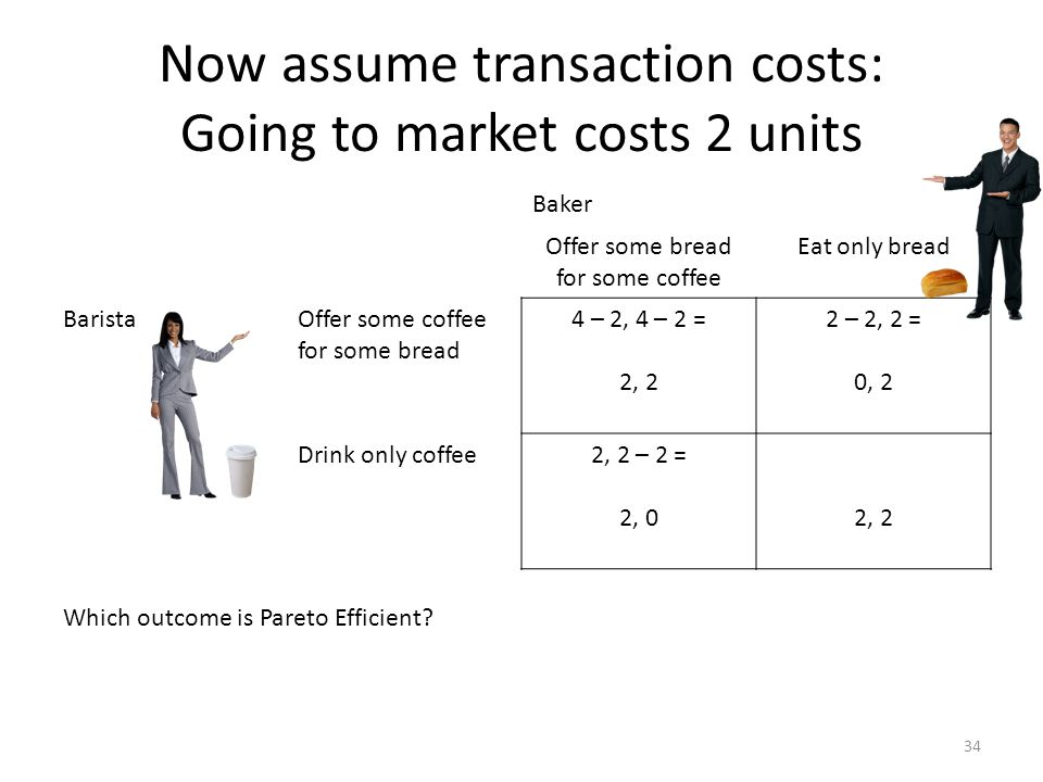 Now assume transaction costs: Going to market costs 2 units Baker Offer some bread for some coffee Eat only bread BaristaOffer some coffee for some bread 4 – 2, 4 – 2 = 2, 2 2 – 2, 2 = 0, 2 Drink only coffee2, 2 – 2 = 2, 02, 2 Which outcome is Pareto Efficient.