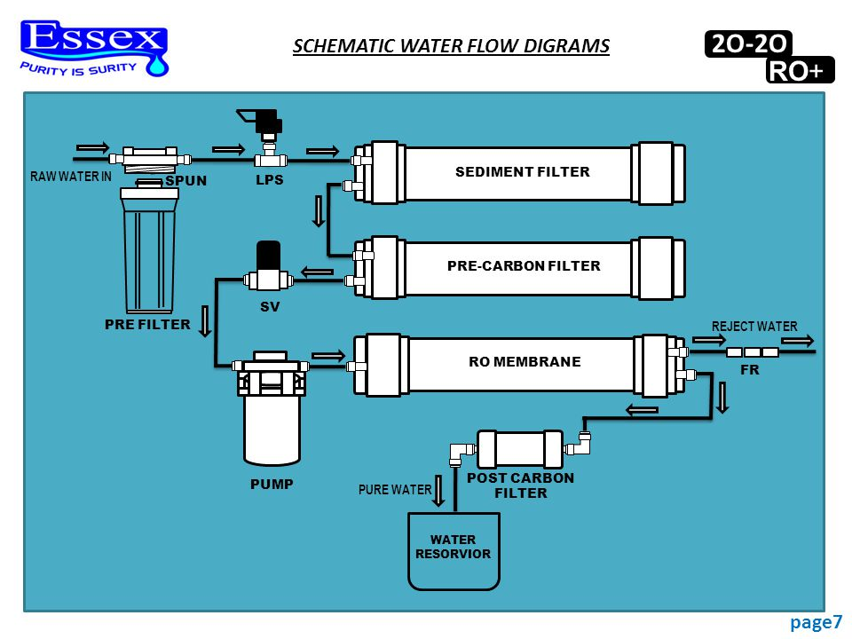 SCHEMATIC WATER FLOW DIGRAMS SEDIMENT FILTER PRE-CARBON FILTER RO MEMBRANE LPS SV PUMP PRE FILTER FR RAW WATER IN REJECT WATER PURE WATER POST CARBON FILTER SPUN WATER RESORVIOR 2O-2O RO+ page7