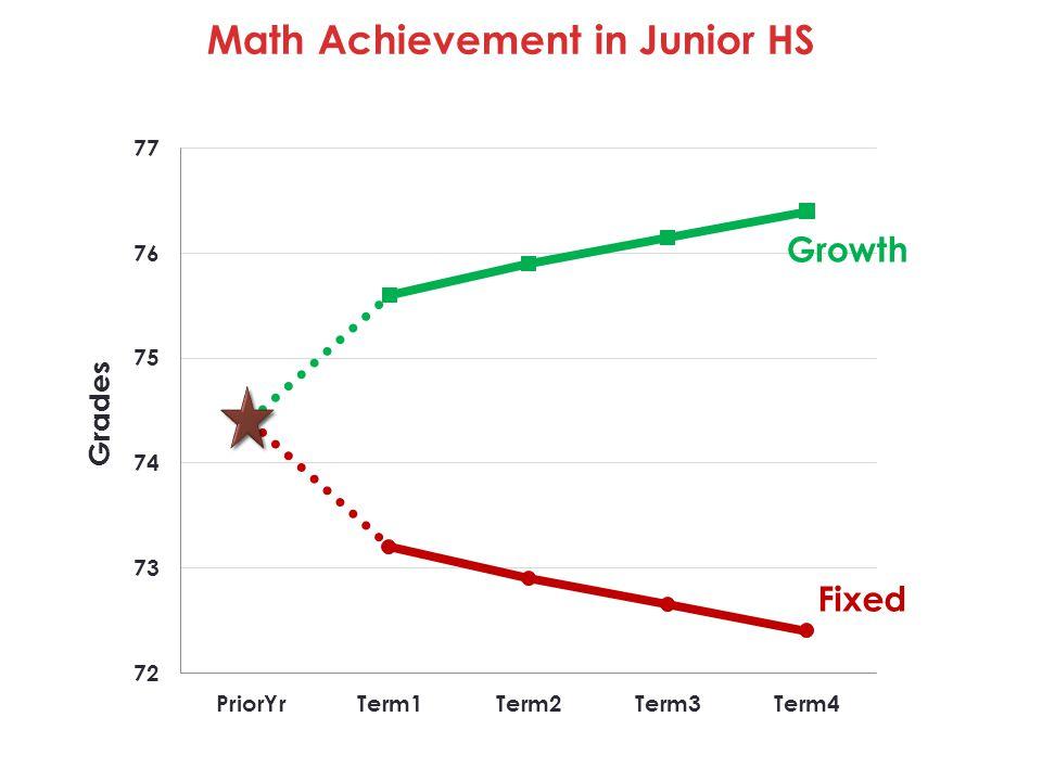 Fixed Growth Math Achievement in Junior HS