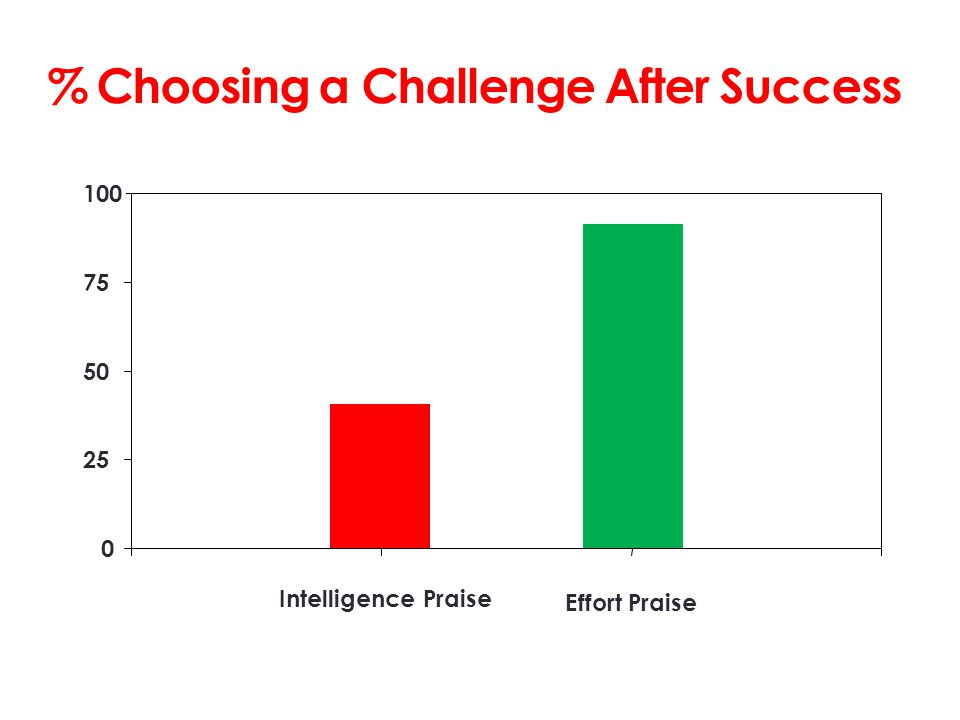 0 25 50 75 100 Intelligence Praise Effort Praise % Choosing a Challenge After Success
