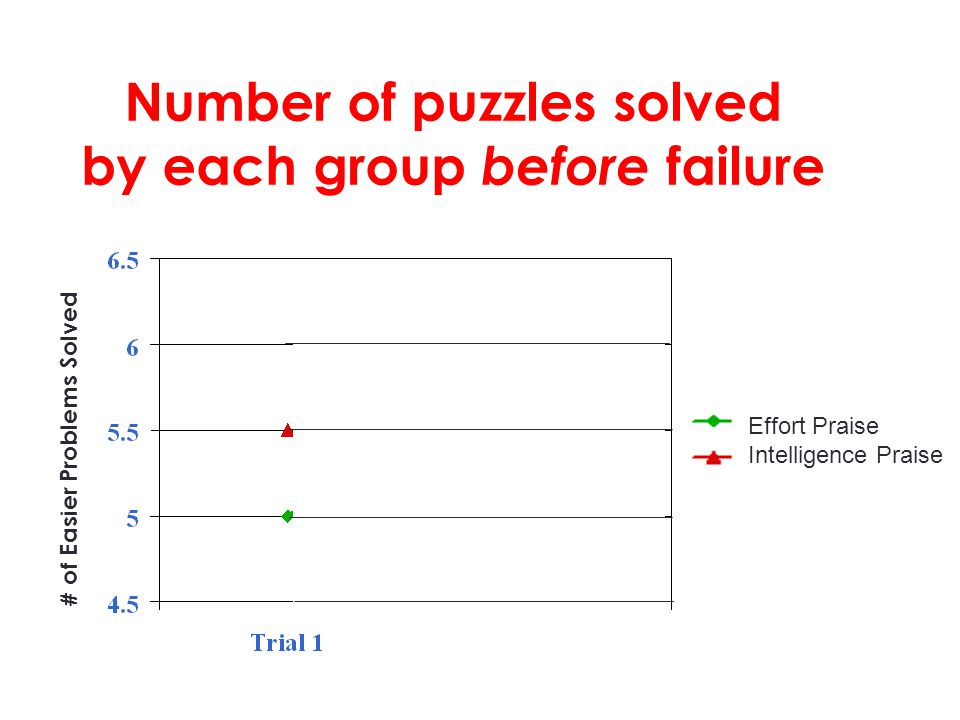 # of Easier Problems Solved You are smart. You tried hard. Number of puzzles solved by each group before failure Effort Praise Intelligence Praise