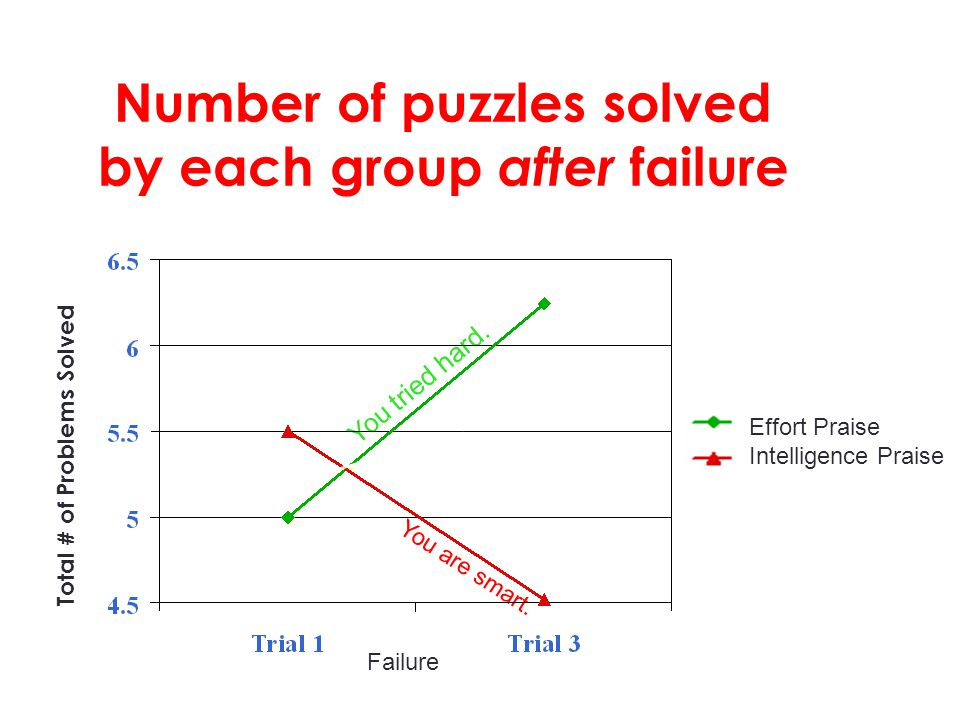 Total # of Problems Solved You are smart. You tried hard. Number of puzzles solved by each group after failure Failure Effort Praise Intelligence Prai