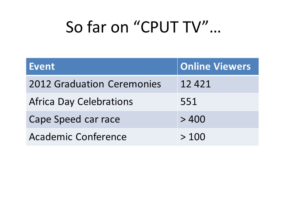 So far on CPUT TV … EventOnline Viewers 2012 Graduation Ceremonies12 421 Africa Day Celebrations551 Cape Speed car race> 400 Academic Conference> 100