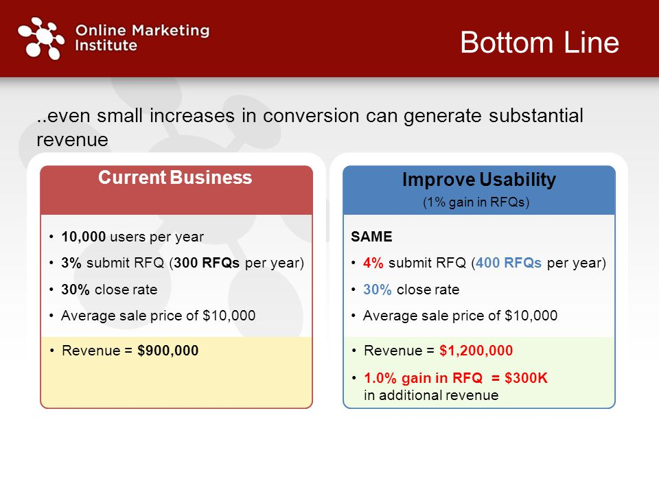 Bottom Line..even small increases in conversion can generate substantial revenue SAME 4% submit RFQ (400 RFQs per year) 30% close rate Average sale price of $10,000 Improve Usability (1% gain in RFQs) Revenue = $1,200,000 1.0% gain in RFQ = $300K in additional revenue 10,000 users per year 3% submit RFQ (300 RFQs per year) 30% close rate Average sale price of $10,000 Current Business Revenue = $900,000