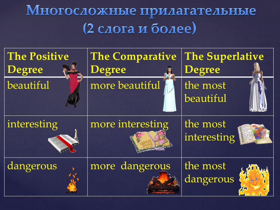 The Positive Degree The Comparative Degree The Superlative Degree beautifulmore beautifulthe most beautiful interestingmore interestingthe most intere