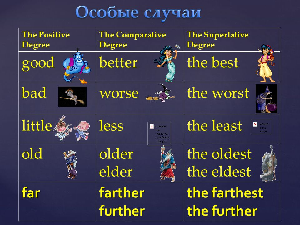 The Positive Degree The Comparative Degree The Superlative Degree goodbetterthe best badworsethe worst littlelessthe least oldolder elder the oldest t