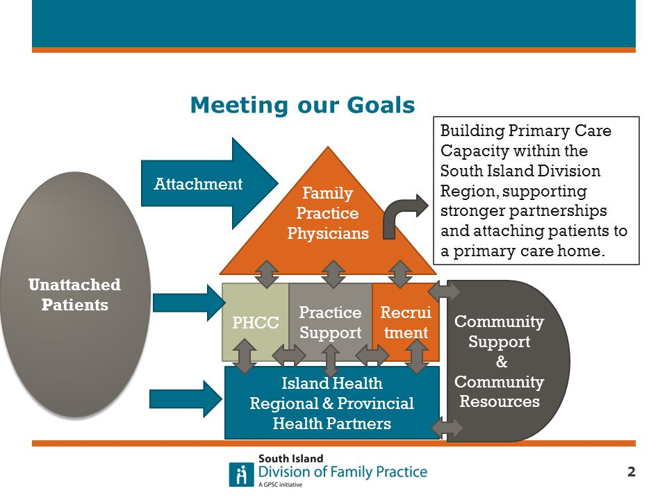 Vision Primary Health Care Centres (PHCC) will be places where local physicians take leadership for interdisciplinary health care services where residents have improved access and where providers have greater professional satisfaction.