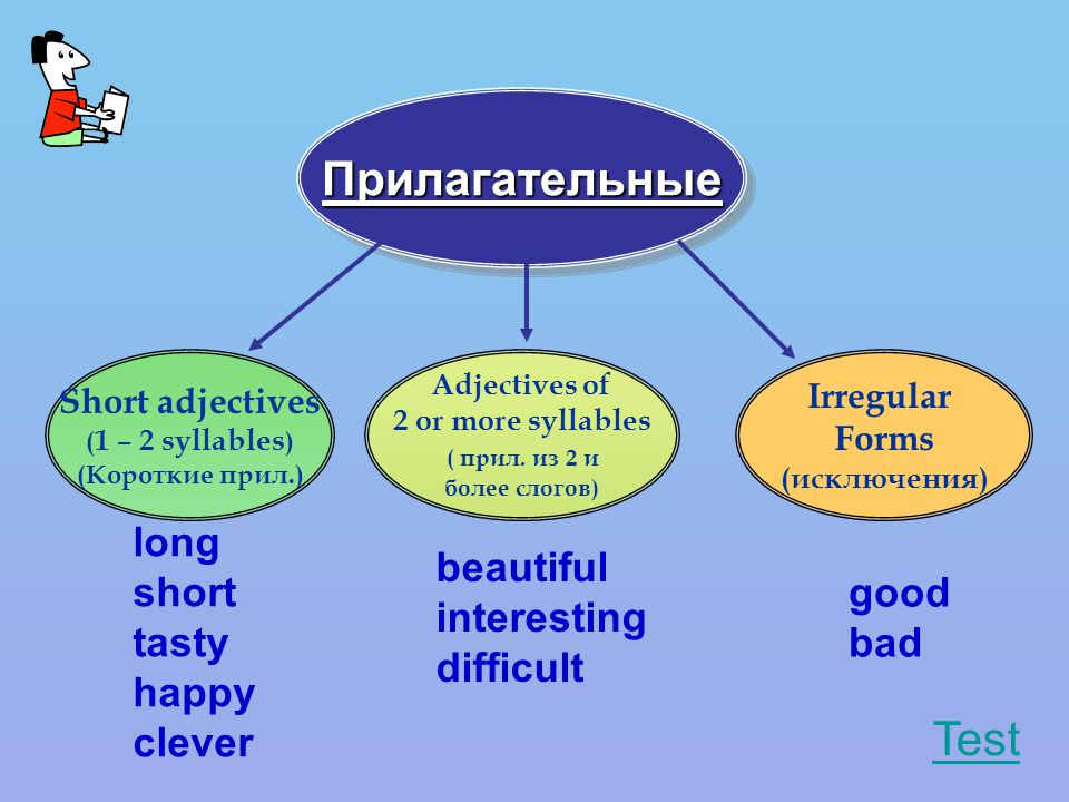 ПрилагательныеПрилагательные Short adjectives ( 1 – 2 syllables ) (Короткие прил.) Adjectives of 2 or more syllables ( прил.