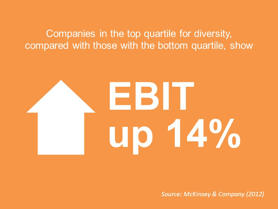 EBIT up 14% Source: McKinsey & Company (2012) Companies in the top quartile for diversity, compared with those with the bottom quartile, show