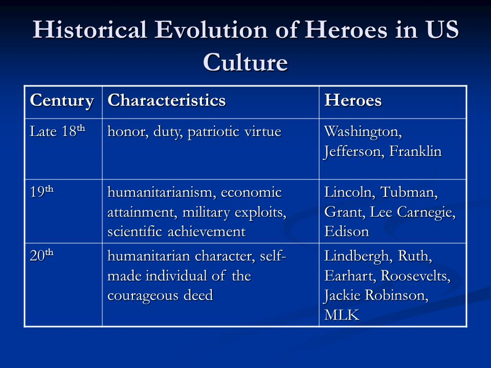 Historical Evolution of Heroes in US Culture CenturyCharacteristicsHeroes Late 18 th honor, duty, patriotic virtue Washington, Jefferson, Franklin 19