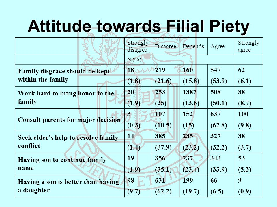 Attitude towards Filial Piety Strongly disagree DisagreeDependsAgree Strongly agree N (%) Family disgrace should be kept within the family 1821916054762 (1.8)(21.6)(15.8)(53.9)(6.1) Work hard to bring honor to the family 20253138750888 (1.9)(25)(13.6)(50.1)(8.7) Consult parents for major decision 3107152637100 (0.3)(10.5)(15)(62.8)(9.8) Seek elder's help to resolve family conflict 1438523532738 (1.4)(37.9)(23.2)(32.2)(3.7) Having son to continue family name 1935623734353 (1.9)(35.1)(23.4)(33.9)(5.3) Having a son is better than having a daughter 98631199669 (9.7)(62.2)(19.7)(6.5)(0.9)