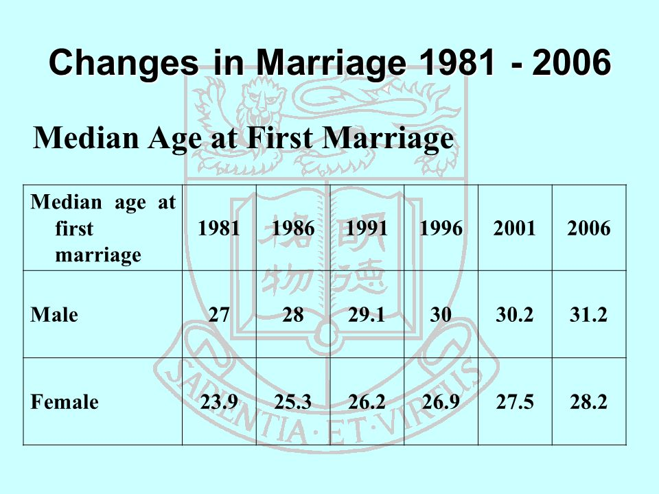 Changes in Marriage 1981 - 2006 Median age at first marriage 198119861991199620012006 Male272829.13030.231.2 Female23.925.326.226.927.528.2 Median Age at First Marriage
