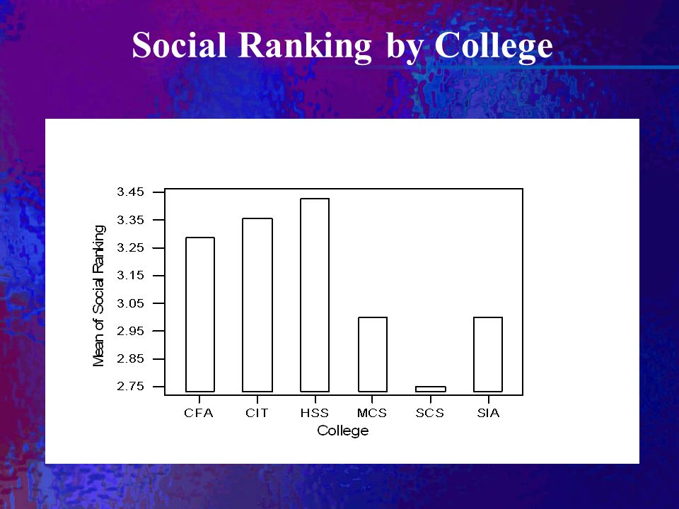 Social Ranking by College