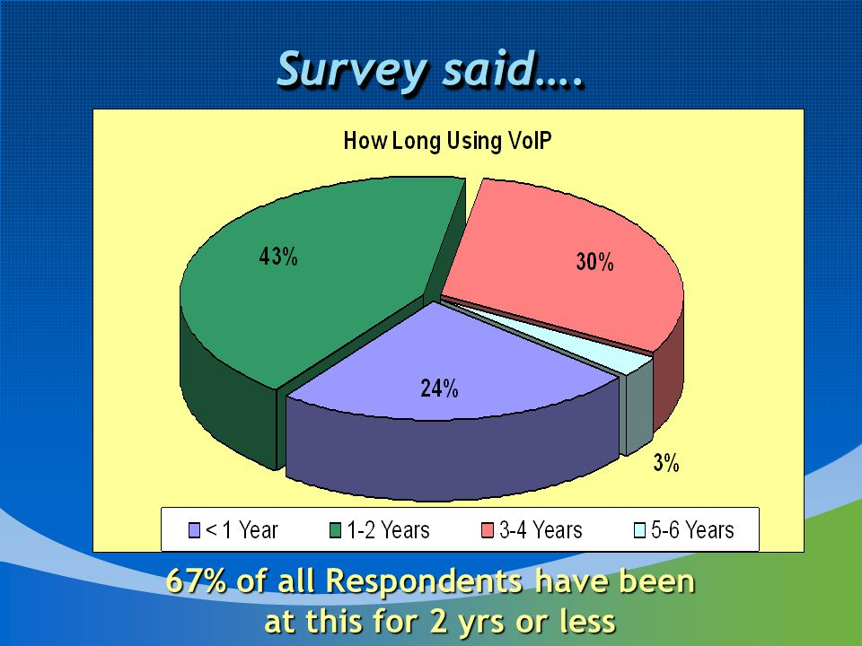Survey said…. 67% of all Respondents have been at this for 2 yrs or less at this for 2 yrs or less