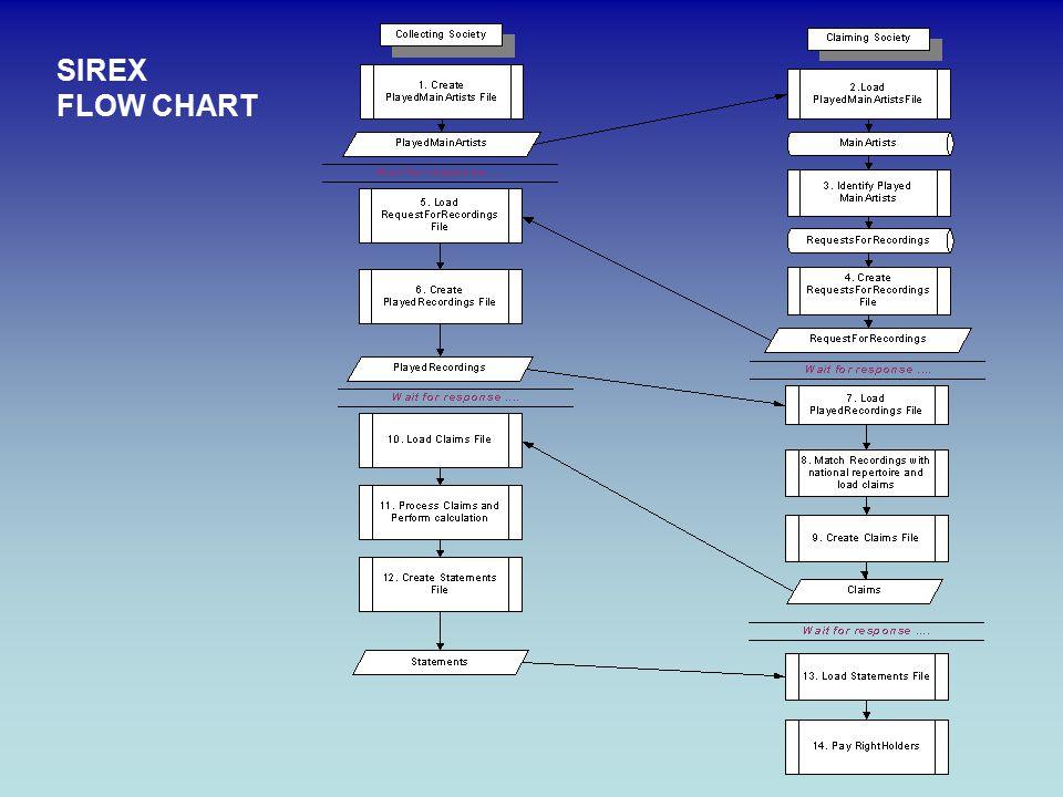 SIREX FLOW CHART