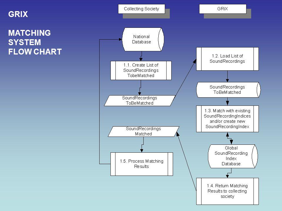 GRIX MATCHING SYSTEM FLOW CHART