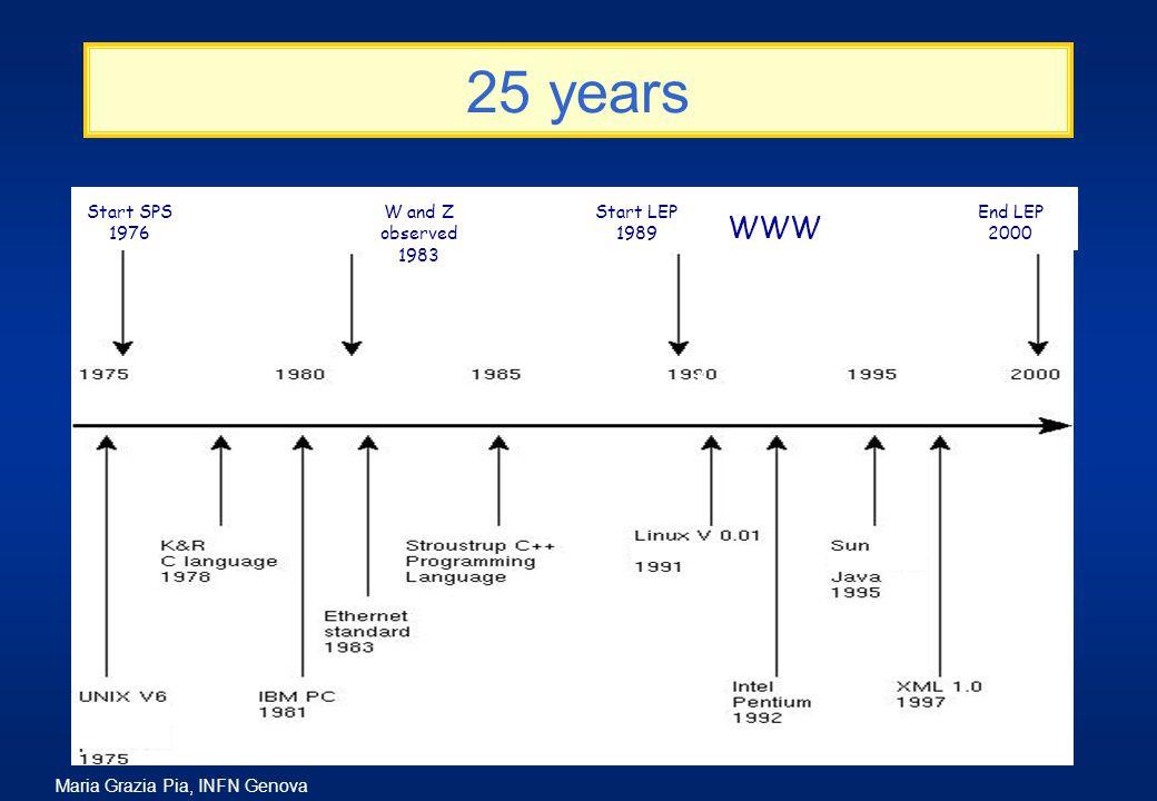 Maria Grazia Pia, INFN Genova 25 years WWW Start SPS 1976 W and Z observed 1983 Start LEP 1989 WWW End LEP 2000