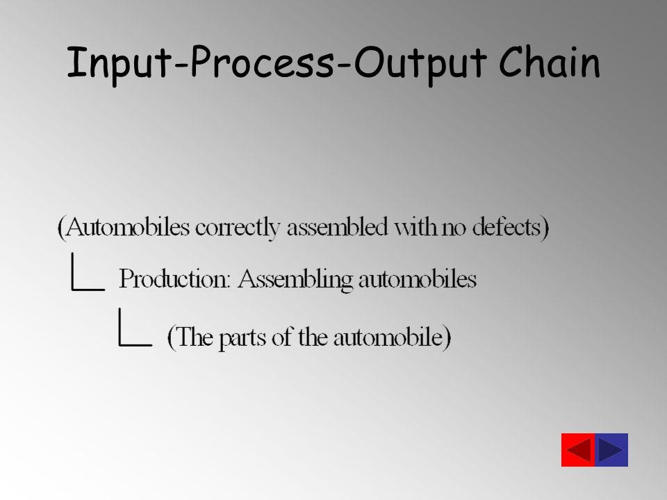 Input-Process-Output Chain