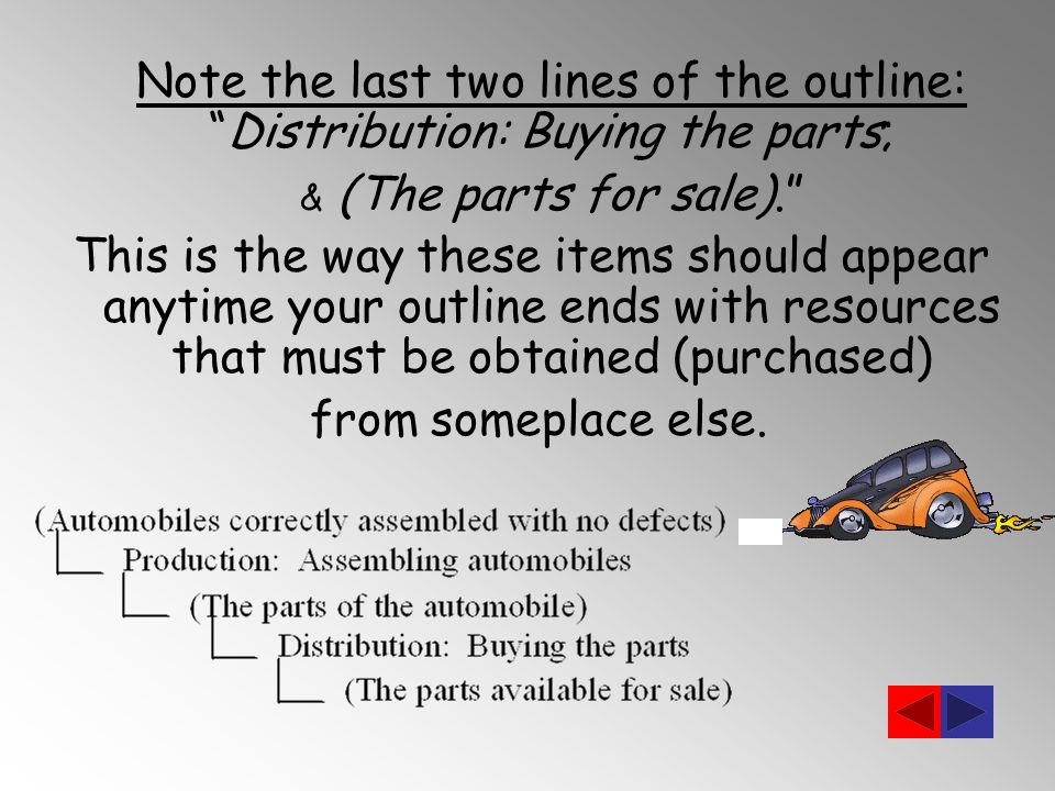Note the last two lines of the outline: Distribution: Buying the parts; & (The parts for sale). This is the way these items should appear anytime your outline ends with resources that must be obtained (purchased) from someplace else.