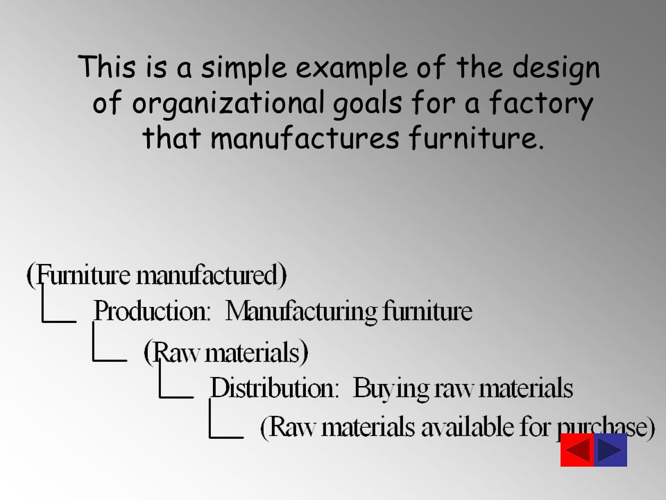 This is a simple example of the design of organizational goals for a factory that manufactures furniture.