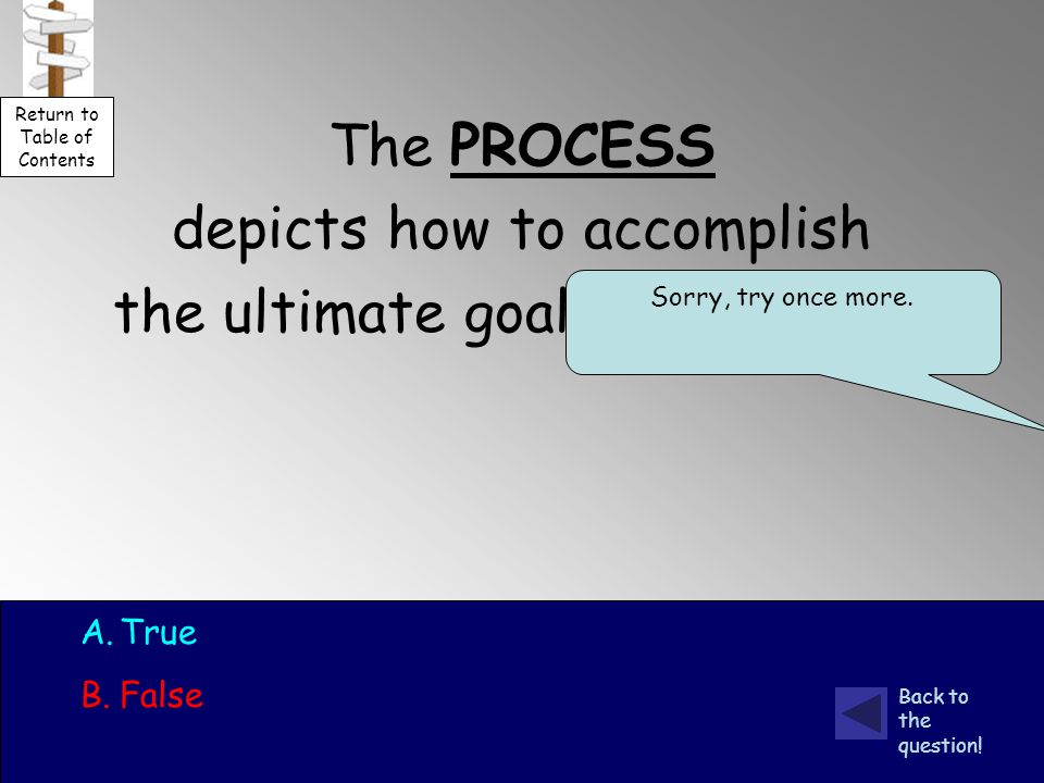 The PROCESS depicts how to accomplish the ultimate goal (the output).