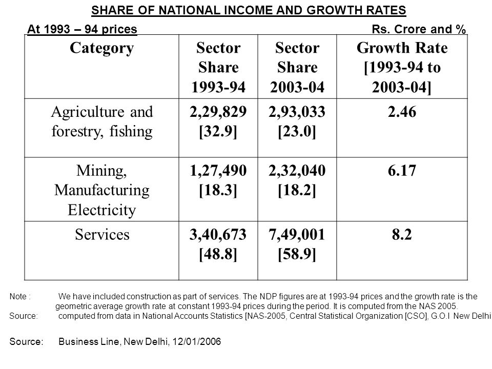 CategorySector Share 1993-94 Sector Share 2003-04 Growth Rate [1993-94 to 2003-04] Agriculture and forestry, fishing 2,29,829 [32.9] 2,93,033 [23.0] 2.46 Mining, Manufacturing Electricity 1,27,490 [18.3] 2,32,040 [18.2] 6.17 Services3,40,673 [48.8] 7,49,001 [58.9] 8.2 At 1993 – 94 prices Rs.