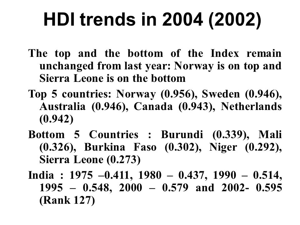 HDI trends in 2004 (2002) The top and the bottom of the Index remain unchanged from last year: Norway is on top and Sierra Leone is on the bottom Top 5 countries: Norway (0.956), Sweden (0.946), Australia (0.946), Canada (0.943), Netherlands (0.942) Bottom 5 Countries : Burundi (0.339), Mali (0.326), Burkina Faso (0.302), Niger (0.292), Sierra Leone (0.273) India : 1975 –0.411, 1980 – 0.437, 1990 – 0.514, 1995 – 0.548, 2000 – 0.579 and 2002- 0.595 (Rank 127)