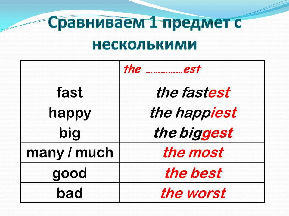 the ……………est fastthe fastest happythe happiest bigthe biggest many / muchthe most goodthe best badthe worst