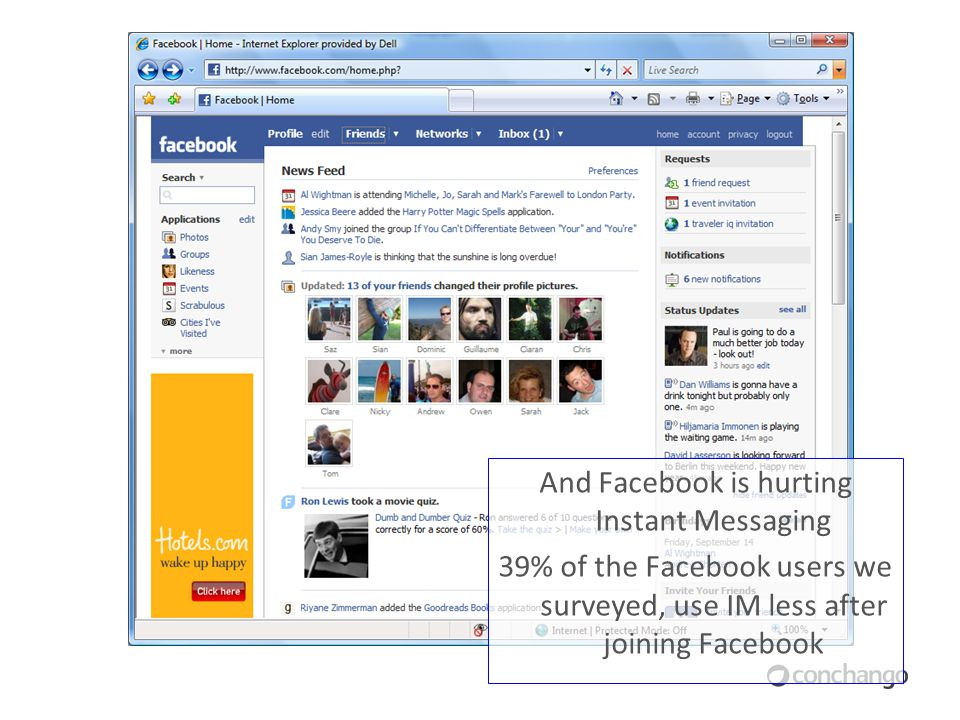 And Facebook is hurting Instant Messaging 39% of the Facebook users we surveyed, use IM less after joining Facebook