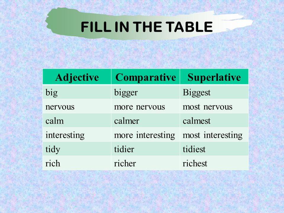Fill in the Table AdjectiveComparativeSuperlative bigbiggerBiggest nervousmore nervousmost nervous calmcalmercalmest interestingmore interestingmost interesting tidytidiertidiest richricherrichest FILL IN THE TABLE