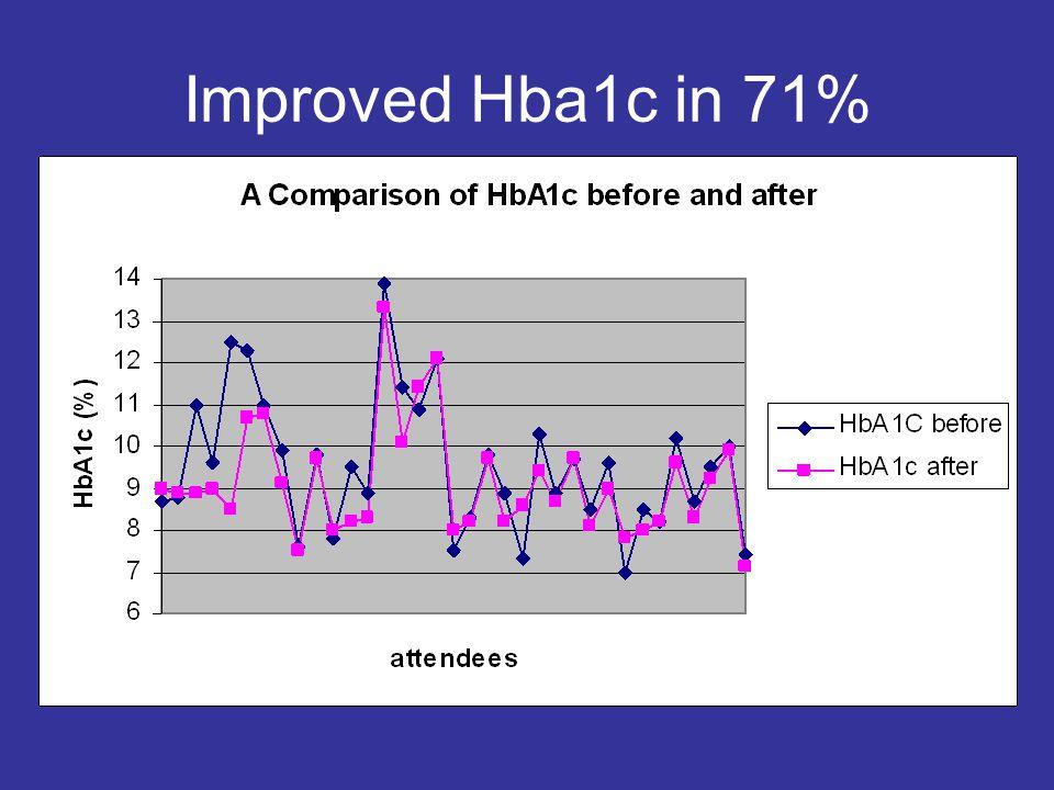 Improved Hba1c in 71%