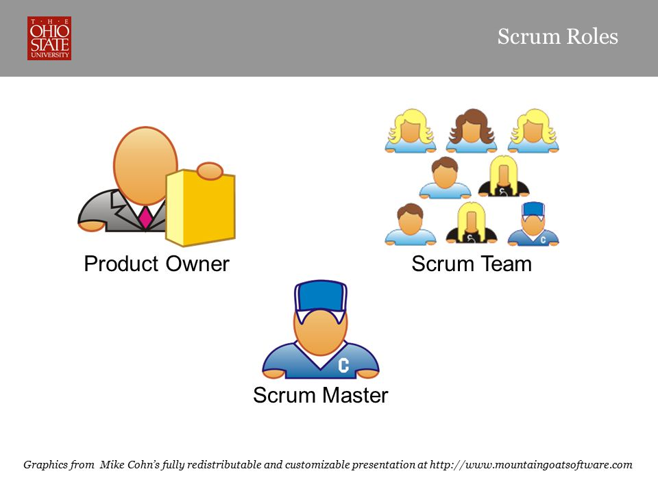 Graphics from Mike Cohn's fully redistributable and customizable presentation at http://www.mountaingoatsoftware.com Product Owner Scrum Team Scrum Ma